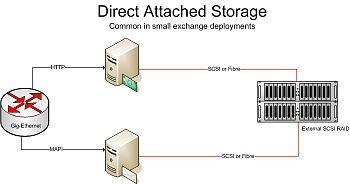 File area network