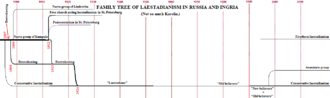 Laestadianism - Image: Family tree of laestadianism in Russia 3