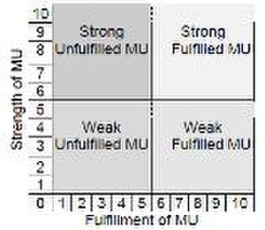Self-perceived quality-of-life scale - Two dimensions of motivational units: strength and fulfillment.