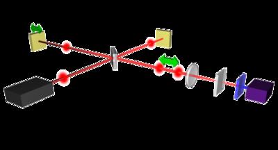 Optical autocorrelation - Wikipedia