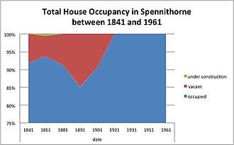 Spennithorne - Total House Occupancy in Spennithorne between 1841 and 1961
