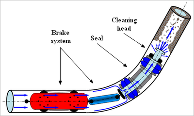 Hydraulically Activated Pipeline Pigging Wikipedia