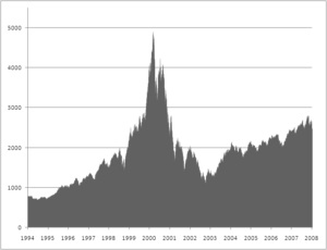 Chart of NASDAQ closing values from 1994 to 2008