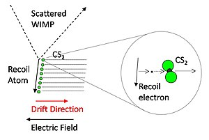 Directional Recoil Identification from Tracks - Negative ion track formation in the DRIFT detector.