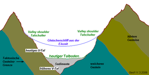 Schematic cross section of a typical valley in the Eastern Alps. The shoulders of U or V valleys are often located roughly halfway up the slopes