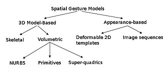 Gesture recognition -  Different ways of tracking and analyzing gestures exist, and some basic layout is given is in the diagram above. For example, volumetric models convey the necessary information required for an elaborate analysis, however they prove to be very intensive in terms of computational power and require further technological developments in order to be implemented for real-time analysis. On the other hand, appearance-based models are easier to process but usually lack the generality required for Human-Computer Interaction.