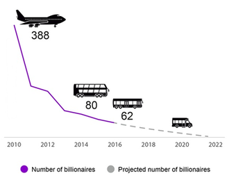 Billionaire - The number of billionaires that, with assets combined, would own as much money as half the world population, and what transport they would fit on, between years 2010 to 2016