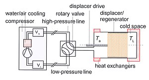 fig 5 schematic diagram of a gm-cooler  vl and vh are buffer volumes of the  compressor  the compression heat is removed by the cooling water of the