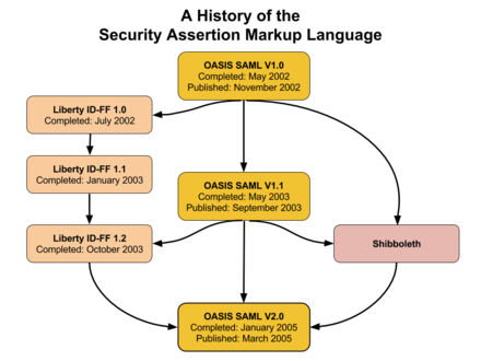 SAML-based Products And Services