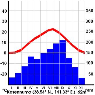 Kesennuma - Average temperature and precipitation in Kesennuma