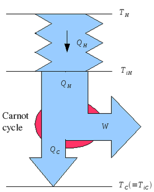 Endoreversible thermodynamics - Image: Novikov Engine