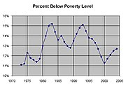 Poverty Rate, 1973 to Present