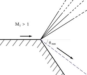 Prandtl–Meyer expansion fan - Image: Maximum turning angle