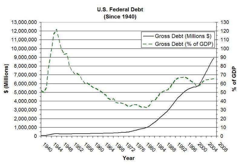800px-US_Federal_Debt(gross).JPG