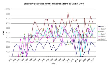 Fukushima Daiichi Nuclear Power Plant Wikipedia