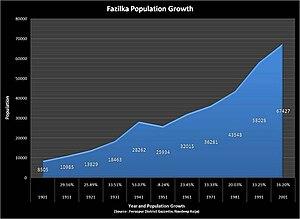 Fazilka - Population history of Fazilka