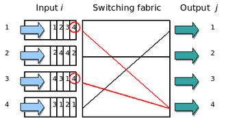 Head-of-line blocking - Head-of-line blocking example: The 1st and 3rd input flows are competing to send packets to the same output interface. In this case if the switching fabric decides to transfer the packet from the 3rd input flow, the 1st input flow cannot be processed in the same clock cycle. Note that the 1st input flow is blocking a packet for output interface 3, which is available for processing.