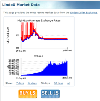 Virtual economy - LindeX Market Data