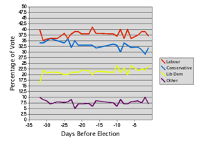 Pre–election day events of the United Kingdom general election, 2005 - Graph showing the averaged results of polls leading up to the election
