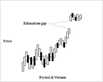 Gap (chart pattern) - Image: Exhaustiongap new