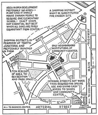 Neighbourhood unit - A diagram of Clarence Perry's neighbourhood unit, illustrating the spatiality of the core principles of the concept, from the New York Regional Survey, Vol 7. 1929