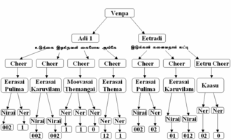 Venpa - Image: Parse Tree For Kural