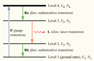 Population inversion - A four-level laser energy diagram.