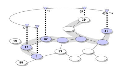 Drawing of a virtual ring (upper half) and a physical network graph (lower half)