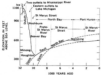 Post-glacial rebound - Changes in the elevation of Lake Superior due to glaciation and post-glacial rebound