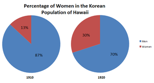 Picture bride - Population percentages of Korean men and women in Hawaii in the years 1910 and 1920. Numbers from Pau hana: Plantation life and labor in Hawaii 1835-1920 by Ronald T. Takaki.
