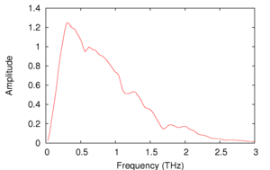 Terahertz time-domain spectroscopy - Fourier transform of the above pulse.