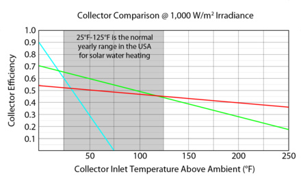 Solar thermal collector wikiwand chart showing flat plate collectors outperforming evacuated tubes up until 120f above ambient gumiabroncs Images
