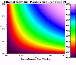 Fisher's method - Under Fisher's method, two small p-values P1 and P2 combine to form a smaller p-value.  The yellow-green boundary defines the region where the meta-analysis p-value is below 0.05.  For example, if both  p-values are around 0.10, or if one is around 0.04 and one is around 0.25, the meta-analysis p-value is around 0.05.