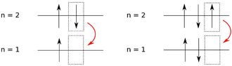 VIP2 experiment - Comparison of normal (left) and non-Paulian (right) atomic 2p to 1s transitions.