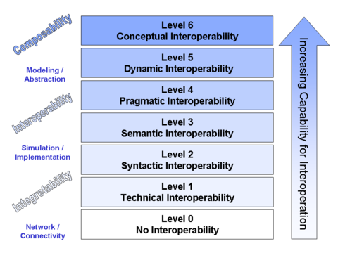 Conceptual interoperability - Wikipedia