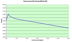 The British pound yield curve as of 9 February 2005. This curve is unusual in that long-term rates are lower than short-term ones.