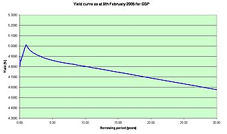 Yield curve - The British pound yield curve on February 9, 2005. This curve is unusual (inverted) in that long-term rates are lower than short-term ones.