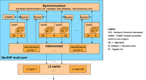 Ne-XVP - Ne-XVP architecture at the end of 2008. Two different core types core1 and core2 are used to construct a multicore processor. To increase performance density the multicore is supported by several accelerators for inter-thread synchronization and communication. For example, the Hardware Task Scheduler can schedule tasks for many complex multimedia applications, and the cache coherence coprocessors enable inter-thread communication via shared memory.