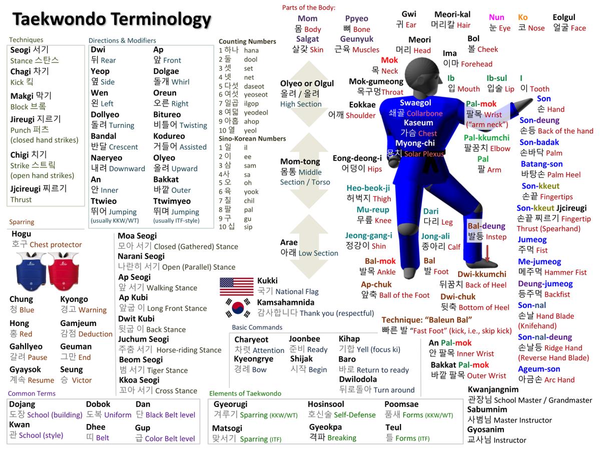 Términos del Taekwondo en Inglés
