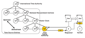 ANSI ASC X9.95 Standard - From a timestamp authority, a requestor acquires a trusted timestamp, which is passed to a verifier.