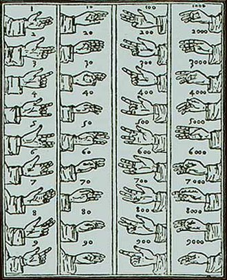 Fingerspelling - AD 1494 illustration of a finger alphabet and counting system originally described by Bede in AD 710. The Greek alphabet is represented, with three additional letters making a total of 27, by the first three columns of numbers. The first two columns are produced on the left hand, and the next two columns on the right. Luca Pacioli modified the finger alphabet to the form shown above, where the handshapes for 1 and 10 on the left hand correspond to the 100s and 1000s on the right.