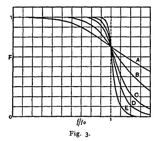 Butterworth filter type of signal processing filter designed to have a frequency response as flat as possible in the passband