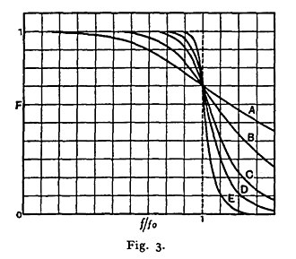 Butterworth filter - The frequency response plot from Butterworth's 1930 paper.