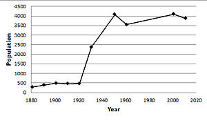 North Elmsall - Population of North Elmsall, 1881 to 2011