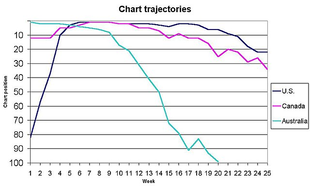 Prime Number Chart To 100: Gwen Stefani Hollaback Girl chart trajectories.jpg - Wikipedia,Chart