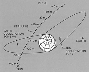 Planetary flyby - Plot of Mariner 10 flyby of planet Venus