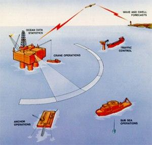 Wave radar - Measurement geometry of pulsed Doppler wave and current radar.