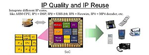 IP Quality and IP Reuse
