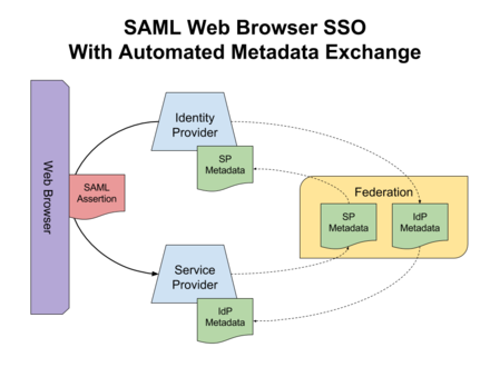 saml Saml is an xml-based standard for authentication and authorization terraform enterprise can act as a service provider (sp) (or relying party) with your internal saml identity provider (idp.