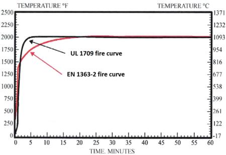 UL 1709 vs. EN 1363-2 temperature curve.